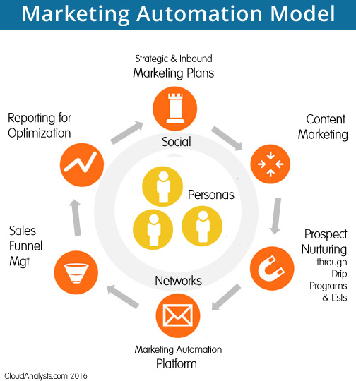 Marketing Automation Model by CloudAnalysts.com