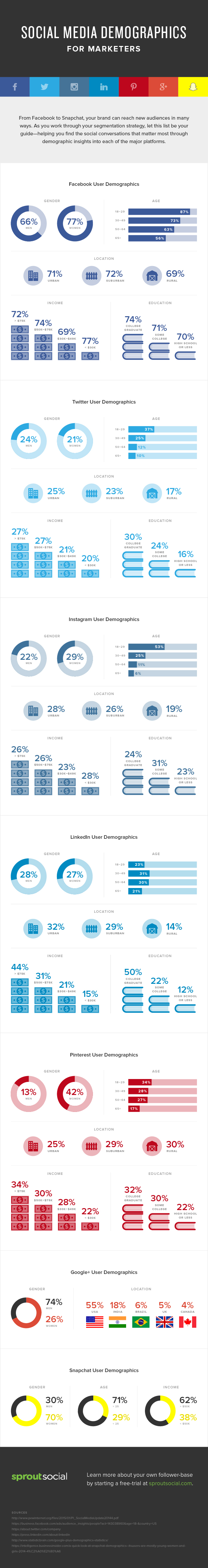 Which social media platforms are best for your brand? - CloudAnalysts.com