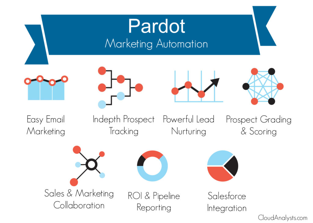 7 Reasons Why Pardot Which You Fancy