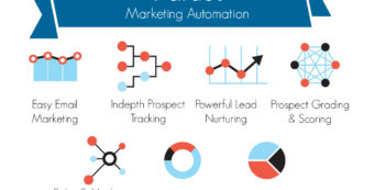 Pardot marketing automation software
