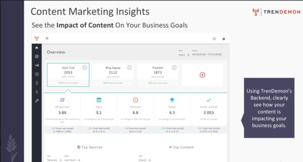 content marketing insights - with CloudAnalysts.com