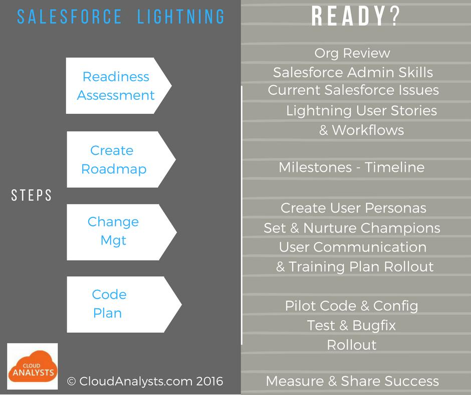 Salesforce-Lightning-Readiness -- CloudAnalysts.com