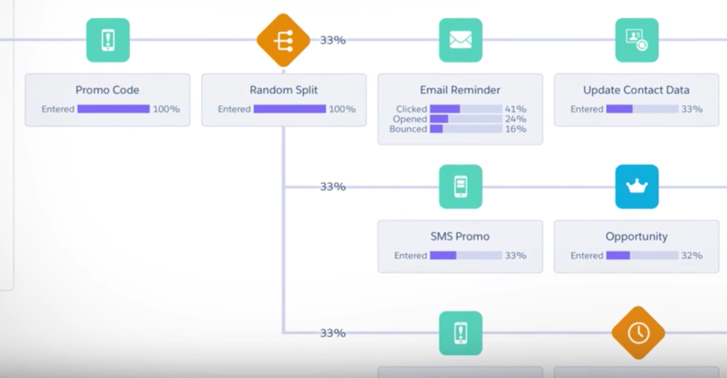 Salesforce Marketing Cloud - Analytics Builder
