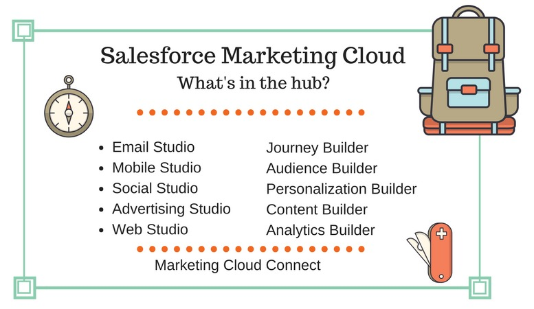 What-does-Salesforce-Marketing-Cloud-do