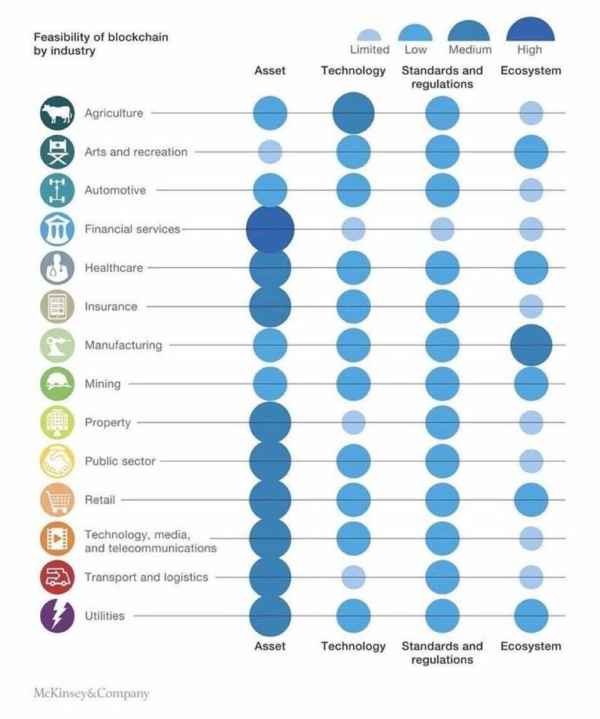 Industry Blockchain Feasibility assessment and ranking by McKinsey