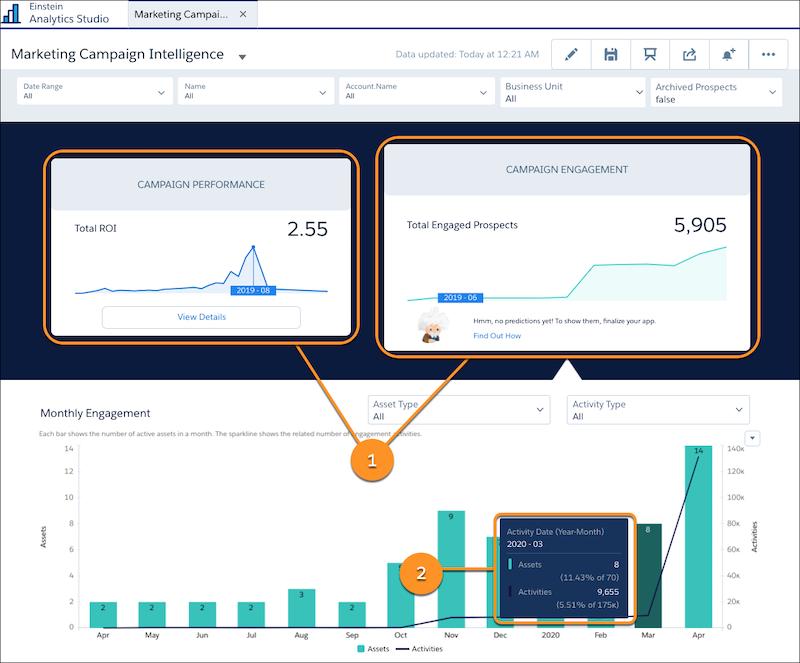 Salesforce Pardotnew Marketing Campaign Intelligence app - Release Notes Summer 20
