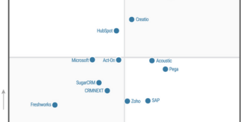 Gartner-names-Salesforce-Pardot-leader-in-lead-management-Aug2020